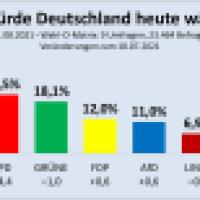 SPD zieht an schwächelnden Grünen vorbei, Union fällt weiter