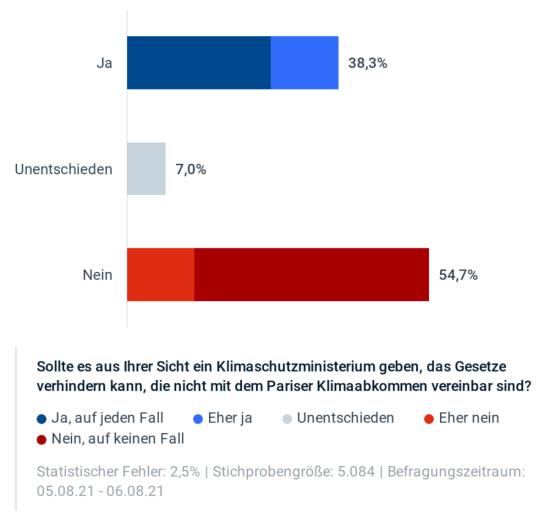 55 Prozent gegen Klimaschutzministerium