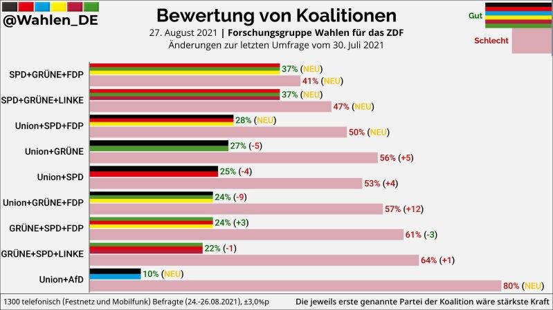 Bewertung von Koalitionen