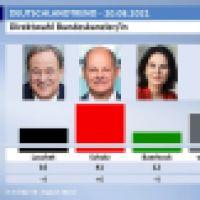 Die Bedeutung des Kanzlerkandidaten