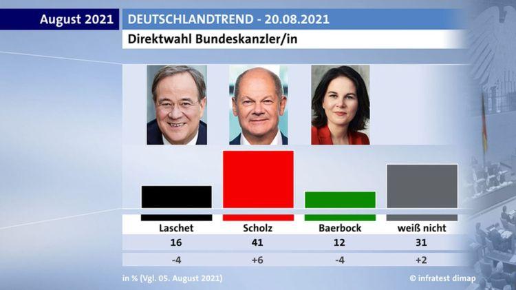 Deutschlandtrend 2021-08-20