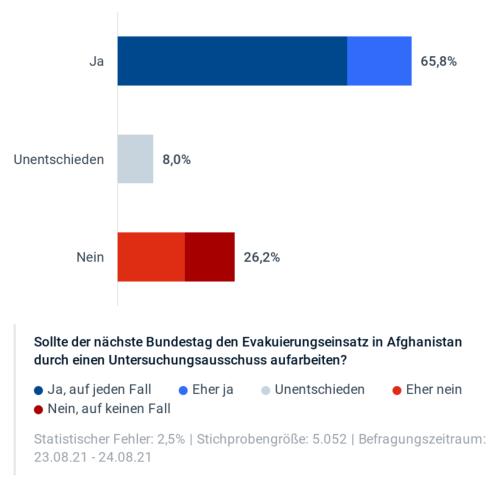 Zwei Drittel für U-Ausschuss Afghanistan