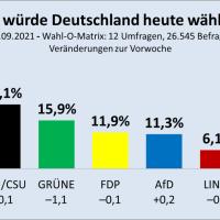 Union kann Abwärtstrend stoppen, Grüne fallen weiter, Die Linke auf Neun-Jahres-Tief