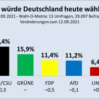 Union kann minimal zulegen, bleibt aber deutlich hinter der SPD