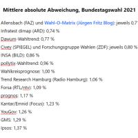 Allensbach und Wahl-O-Matrix am nächsten am Wahlergebnis dran