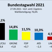 Bundestagswahl: vorläufiges Ergebnis - Was nun?