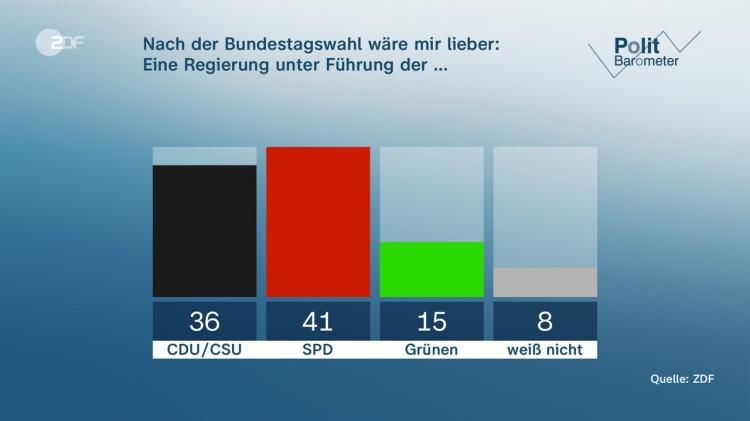 Wähler wollen SPD-geführte Regierung
