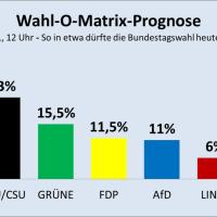 Wahl-O-Matrix-Prognose: So in etwa dürfte die Bundestagswahl ausgehen