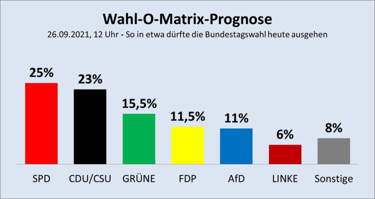 Wahl-O-Matrix-Prognose