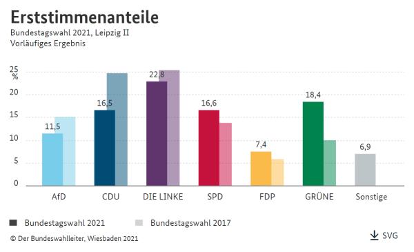 Wahlkreis Leipzig II