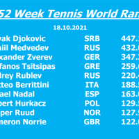 Norrie is the new world No. 10