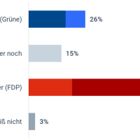 56 Prozent der Bürger für Lindner als Finanzminister, nur 26 Prozent für Habeck